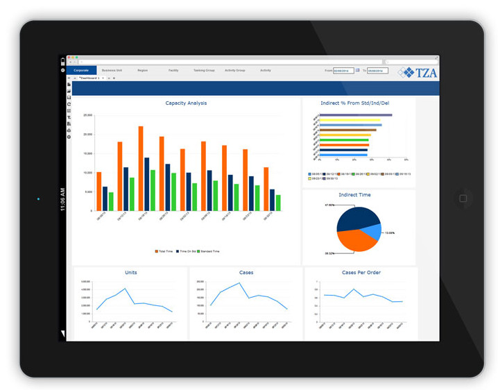 ProTrack Labor Management System Dashboard