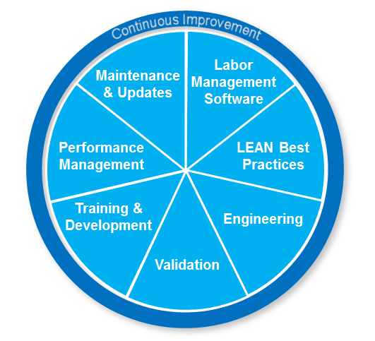 Labor Management System Services
