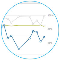Labor Management Performance Trend Modules