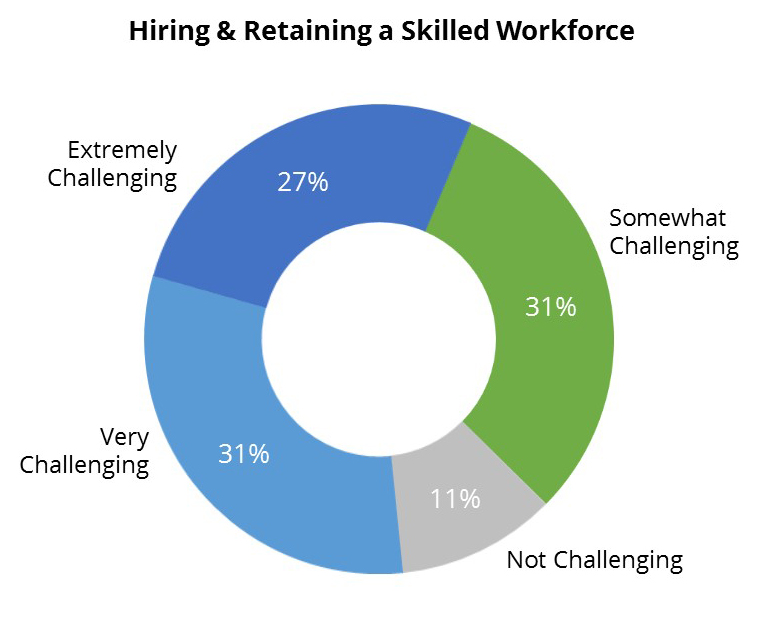 thesis on employee retention strategies The background of the thesis present a few role in retaining employeesemployee retention strategiesthe basic employee retention strategies.