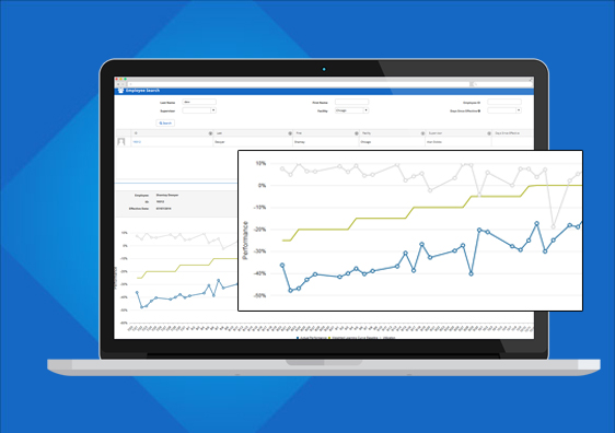 ProTrack Labor Management Performance Trends Tool